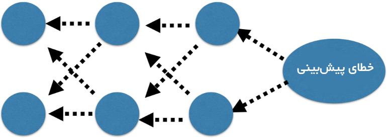epoch در شبکه عصبی