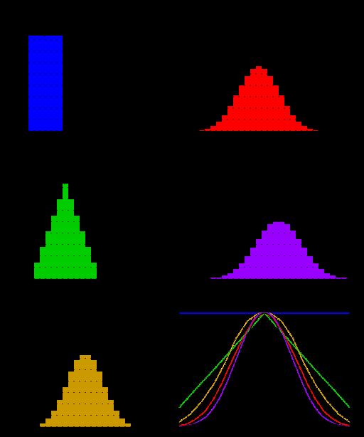 Dice_sum_central_limit_theorem