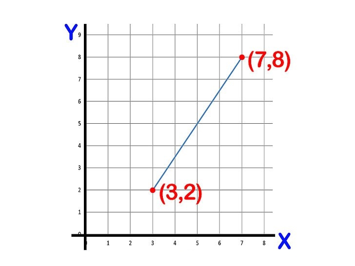 فاصله بین دو نقطه — به زبان ساده