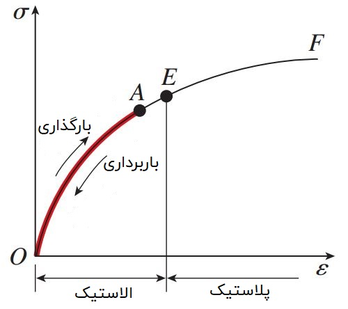رفتار الاستیک در منحنی تنش کرنش
