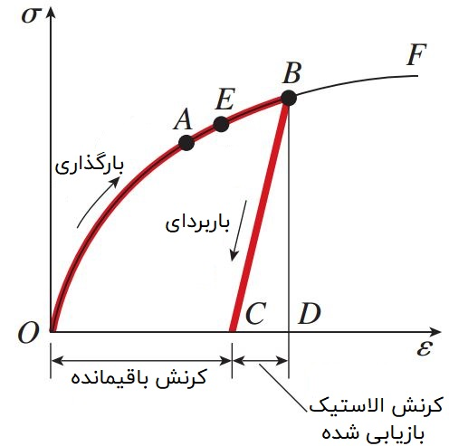 رفتار نیمه الاستیک در منحنی تنش-کرنش