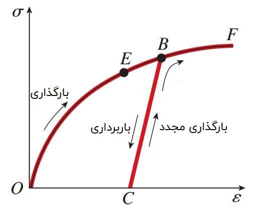 منحنی تنش-کرنش پس از اعمال بارگذاری مجدد بر روی یک ماده (افزایش مقادیر حد الاستیک و تناسب)