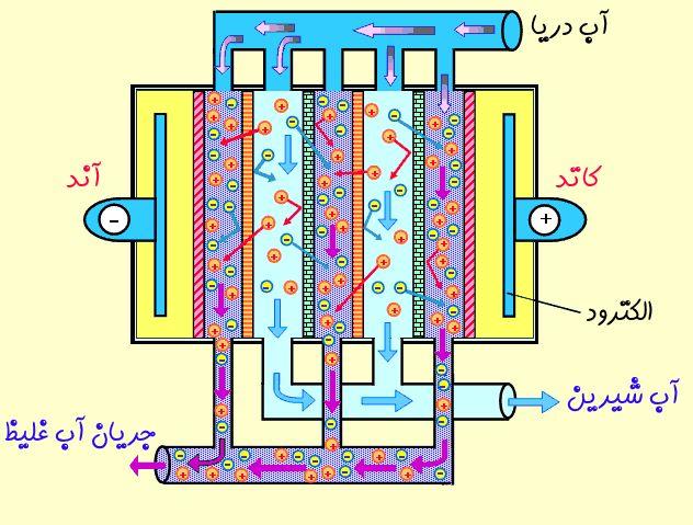 الکترو دیالیز و الکترو دیالیز معکوس