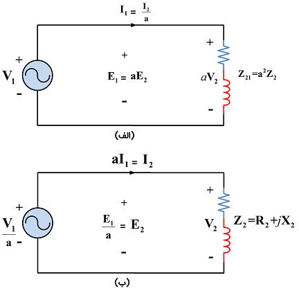 شکل 2: مدار معادل ترانسفورماتور ایدهآل؛ (الف) همه پارامترها به سمت اولیه ارجاع داده شدهاند (ب)همه پارامترها به سمت ثانویه ارجاع داده شدهاند.