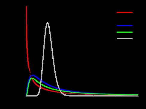 F-density function