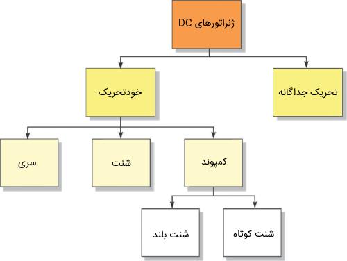 دستهبندی ژنراتورهای DC
