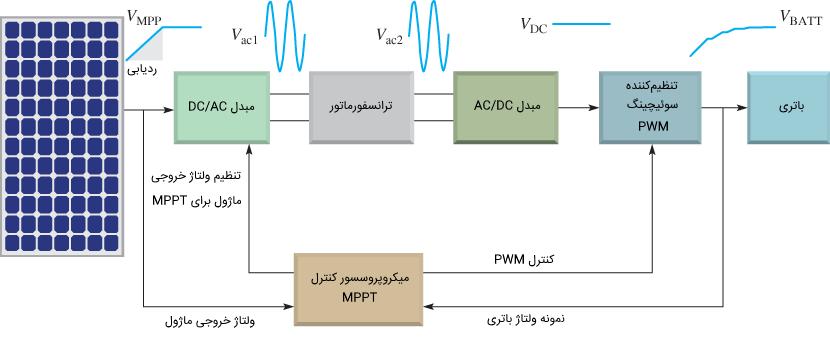 کنترل کننده شارژ MPPT