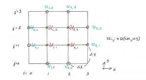 روش تفاضل محدود (Finite Difference Method) — از صفر تا صد