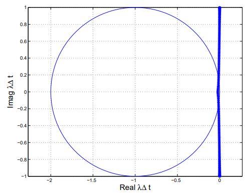 بررسی پایداری روش تفاضل محدود در شرایط مرزی جریان ورودی و خروجی