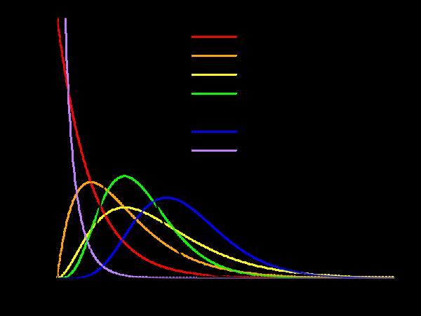 Gamma density plot
