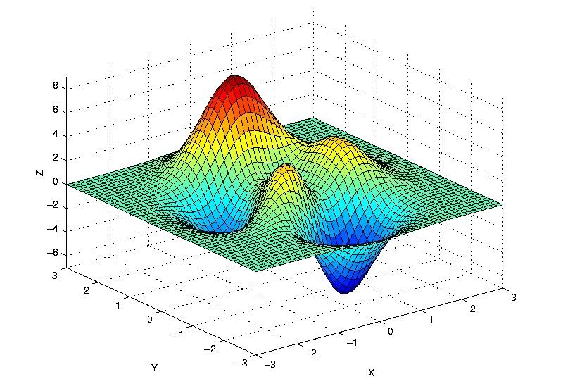 گرادیان کاهشی (Gradient Descent) و پیاده سازی آن در پایتون — راهنمای کاربردی