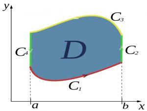 قضیه گرین (Green Theorem) — به زبان ساده