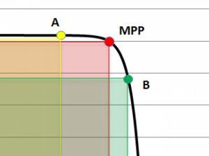 ردیابی نقطه حداکثر توان (MPPT) — به زبان ساده