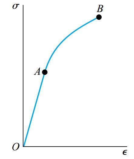 نمونه ای از منحنی تنش-کرنش برای یک ماده شکننده با حد تناسب A و تنش شکست B