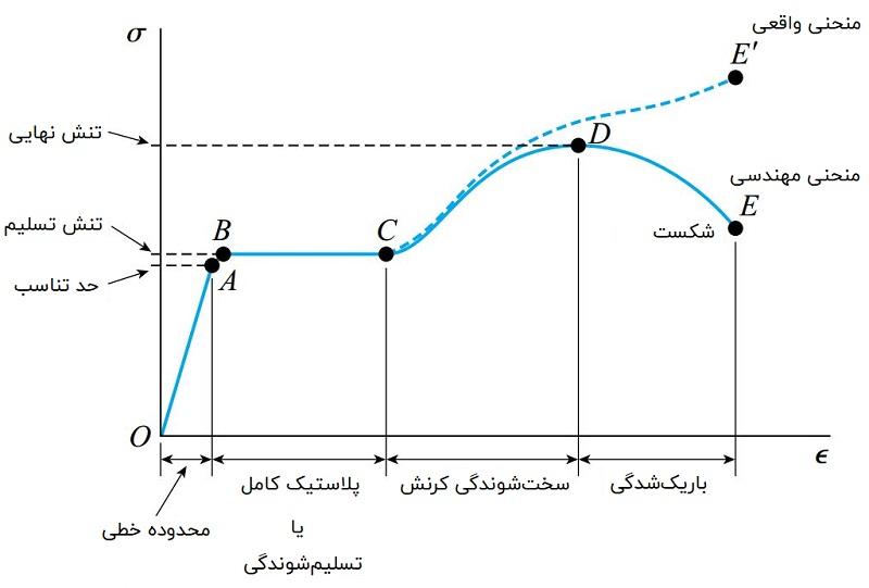 منحنی تنش-کرنش فولاد سازهای (بدون مقیاس برابر)