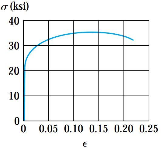 منحنی یک نوع آلیاژ آلومینیوم