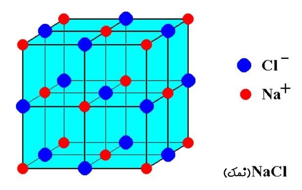 NaCl crystal