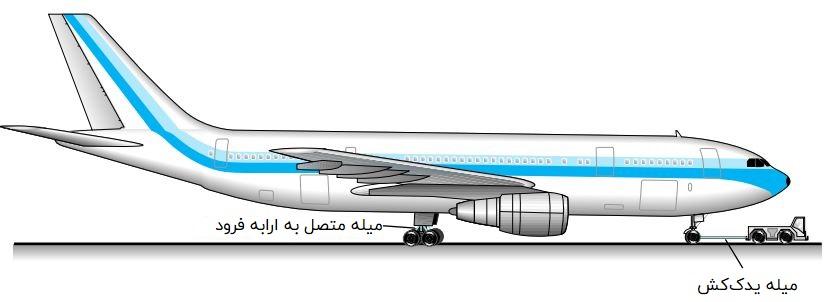 عضوهای سازهای یک هواپیما تحت بارهای محوری
