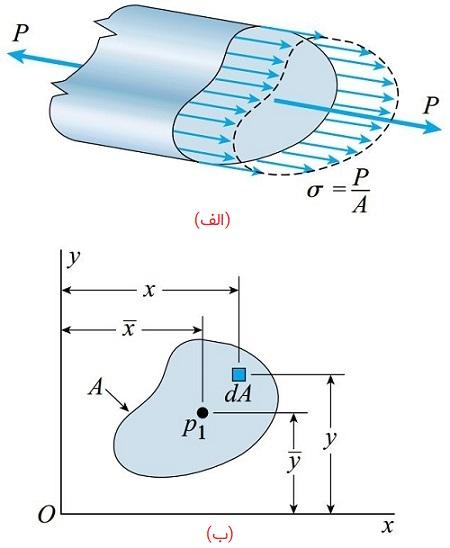 توزیع یکنواخت تنش در یک میله منشوری که تحت نیروی محوری P قرار دارد