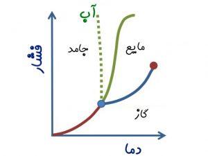 نمودار فازی (Phase Diagram) — از صفر تا صد