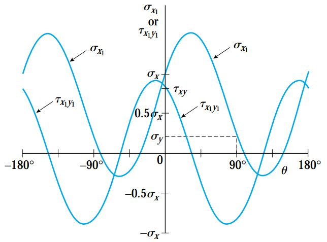نمودار تنش نرمال σx1 و تنش برشی ?y1x1 در برابر زاویه θ