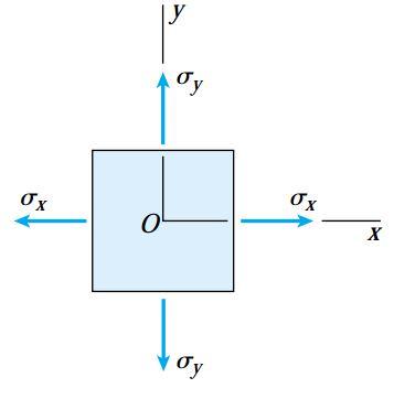 نمونه ای از یک المان تحت تنش دومحوری