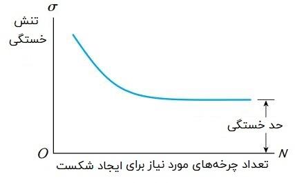 یک منحنی S-N که حد خستگی در آن مشخص شده است.