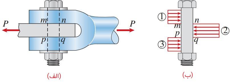 نمای جانبی اتصال پیچی در آن پیچ تحت برش مضاعف قرار گرفته است