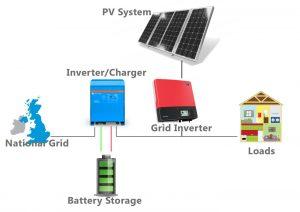 انواع اینورترهای خورشیدی — به زبان ساده