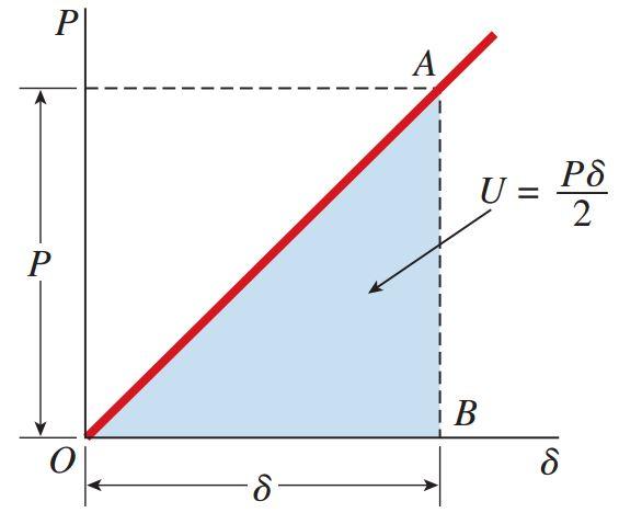 منحنی بار-جابه جایی برای یک میلهای از جنس یک ماده الاستیک خطی