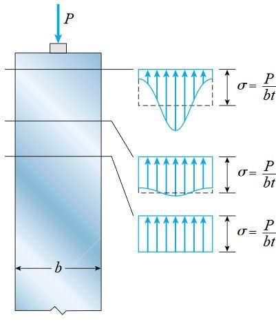 توزیع تنش در نزدیکی انتهای میلهای با سطح مقطع مستطیلی شکل