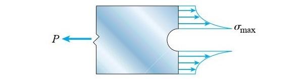 توزیع تنش در سطح مقطع میلهای با یک حفره دایرهای در مرکز آن