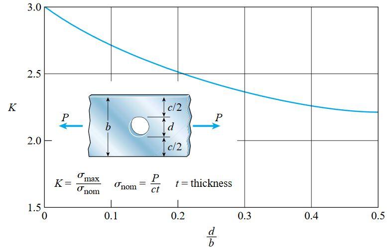 ضریب تمرکز تنش K برای میلههای تخت با حفرههای دایرهای