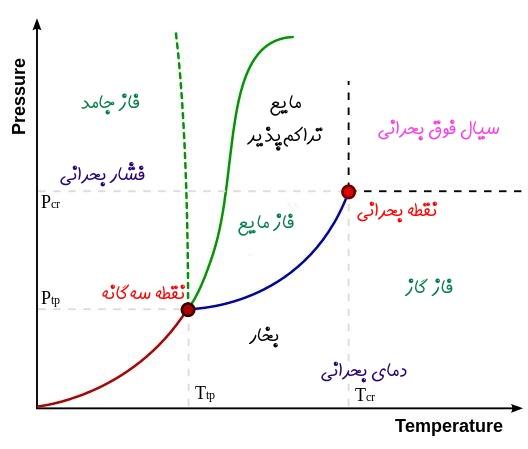 نقطه سه گانه و نمودار فازی