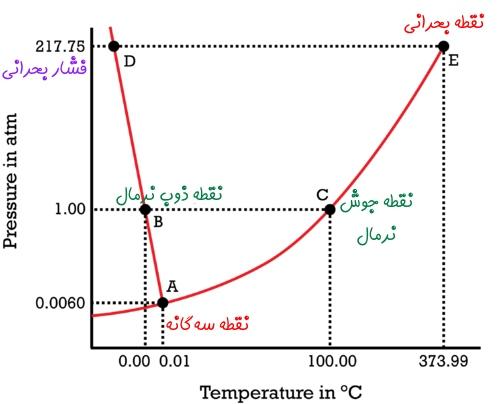 نقطه سه گانه و نقطه بحرانی و نمودار فازی آب