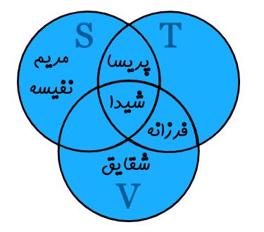 نمودار ون اجتماع سه مجموعه