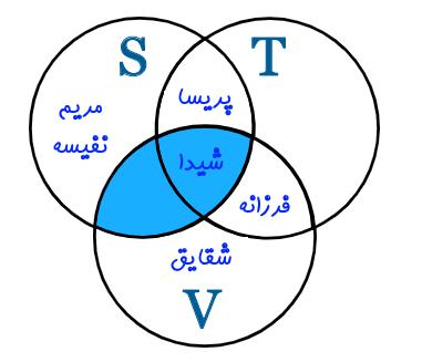 نمودار ون اشتراک دو مجموعه