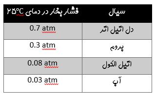 فشار بخار مایعهای مختلف