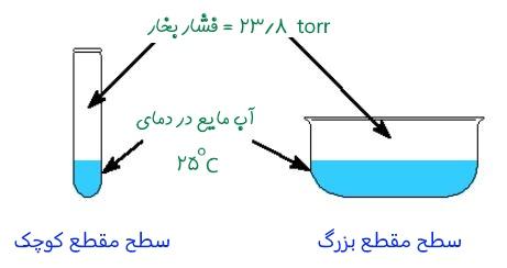 عوامل موثر در فشار بخار