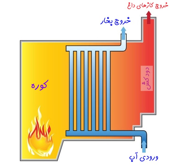 بویلر یا دیگ بخار آب در لوله یا واتر تیوب