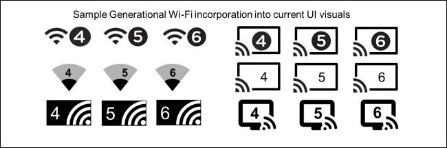 ویژگیهای وای فای 6