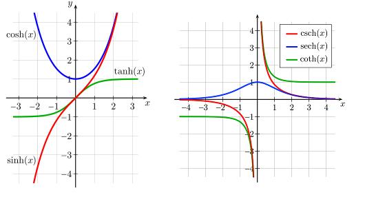 نمودار هیپربولیک