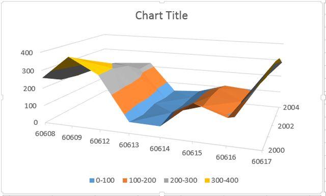 انواع نمودار در اکسل