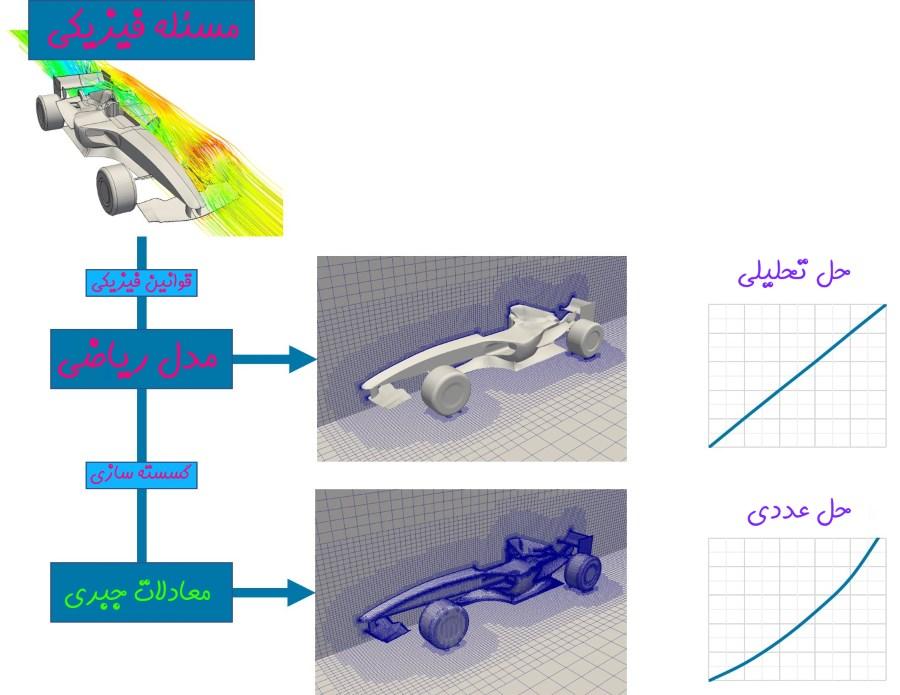 دینامیک سیالات محاسباتی