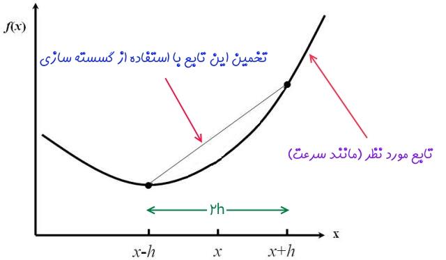 گسسته سازی معادلات