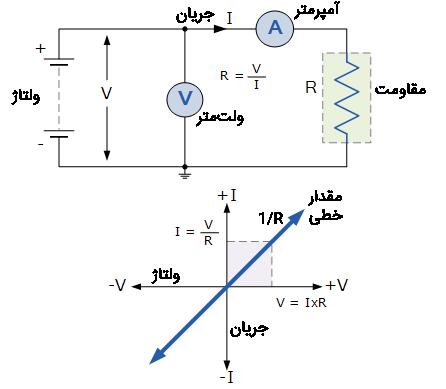 رابطه ولتاژ و جریان