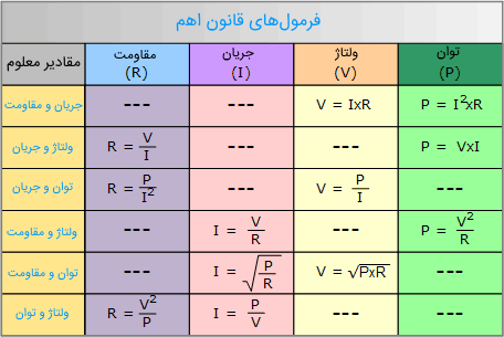 جدول قانون اهم