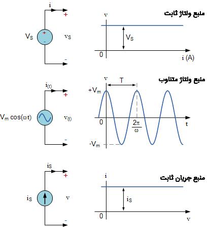 منابع الکتریکی