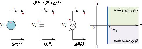 منبع ولتاژ ایدهآل