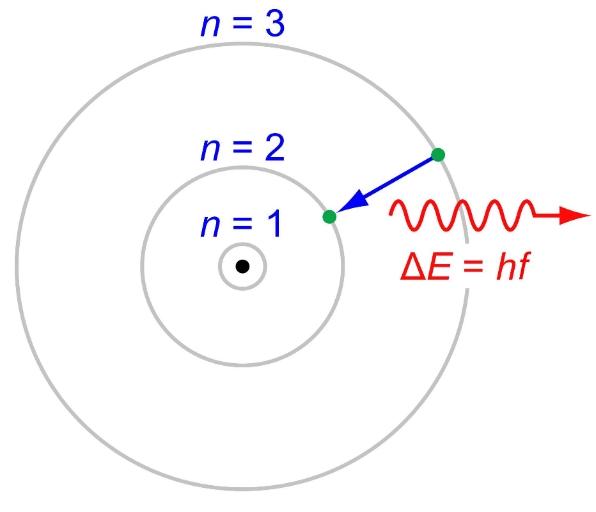 electron-energy-change